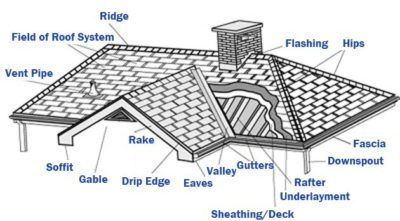 roof-diagram
